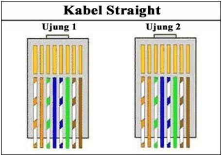 Hasil gambar untuk Kabel Cross Pada Jaringan Komputer